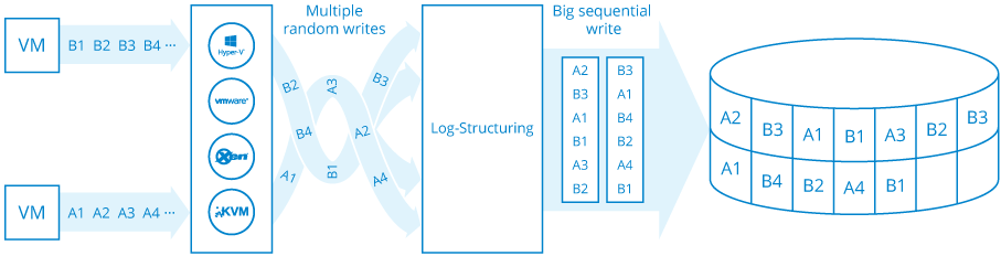Log-Structured File Systems: Overview | StarWind Blog